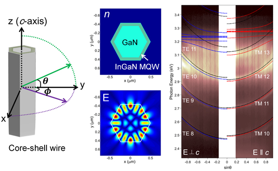 (left) Schematic representation of core-shell wire. (middle up) Refractive index profile of the wire, light blue and red regions indicate GaN and InGaN, respectively. (middle down) Electric field distributions of WGM modes. (right) The dispersion curve of a whispering gallery polariton at room temperature.