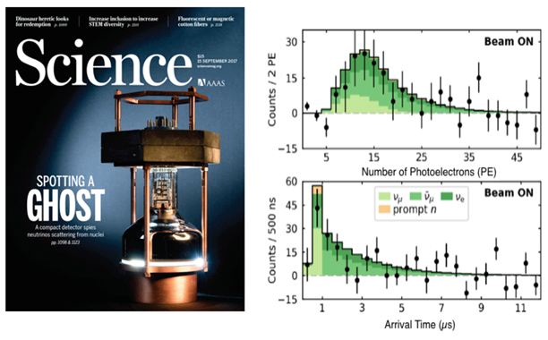 (left) A science cover (15 September 2017); a prototype CEvNS detector. (top, right) Residual CEvNS signals in energy (number of photoelectrons detected) and (bottom, right) of event arrival time.