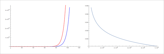 (Left) The red graph shows the growth of the set of bi-Perron algebraic units of degree 12, and the blue graph shows the asymptotic upper bound (expected to be far from being sharp) on the growth of the set of stretch factors of mappings on the surface of genus 6. (Right) The ratio of these two quantities converges to 0.