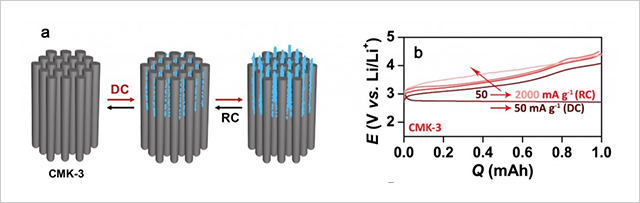 (a) Schematic illustrations of the growth of the one-dimensional and amorphous Li2O2 nanostructure from mesoporous carbon electrode of CMK-3. (b-c) Discharge-charge profiles with different current rates.